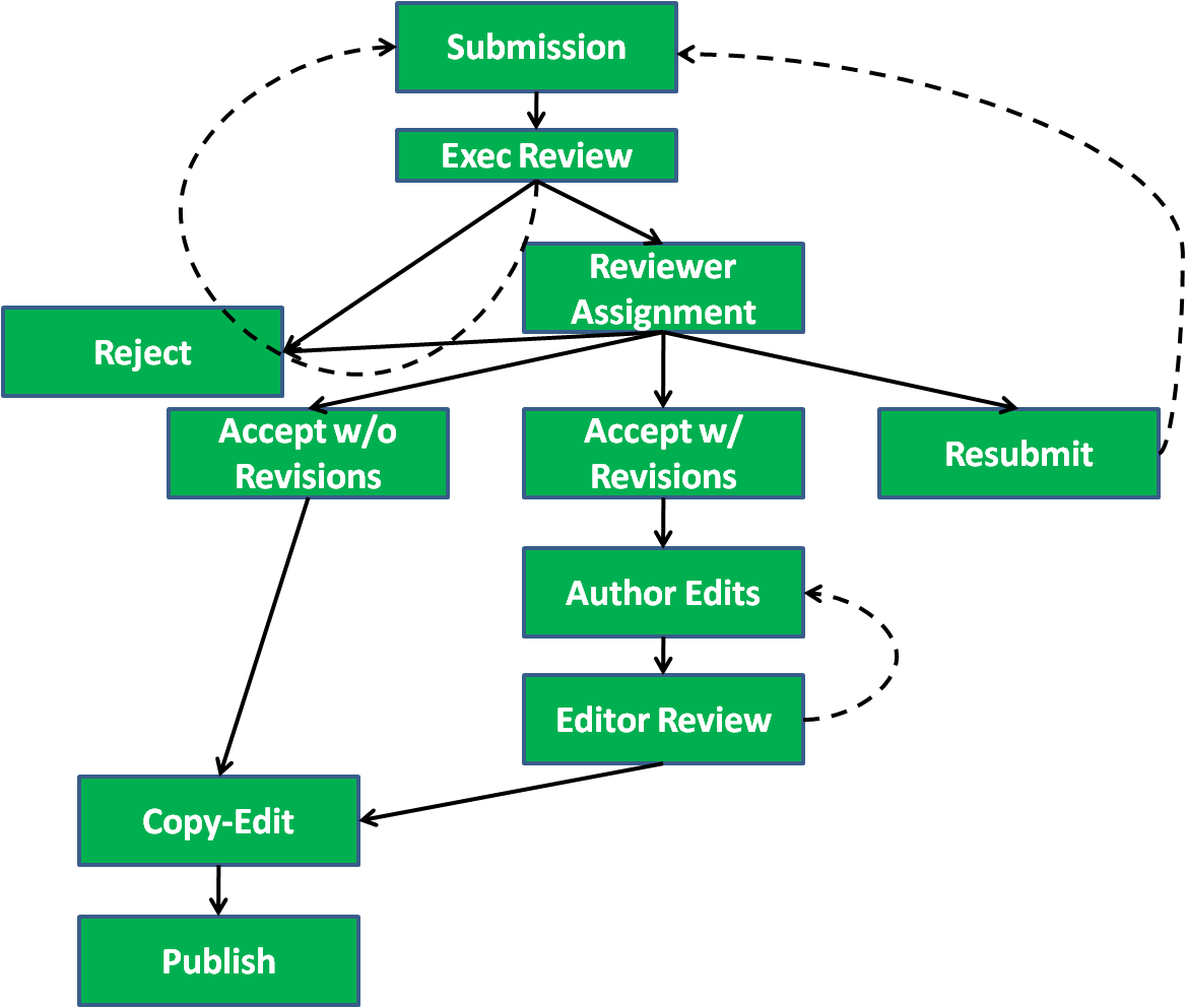 MSRJ Overall Submission Process