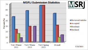 MSRJ Submission Statistics - 7-23-13